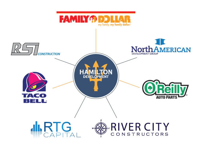 Hamilton Development Relationships